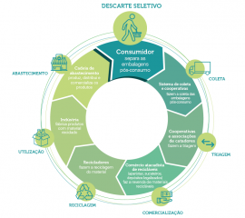Conheça a Coalizão e suas ações para melhorar a logística reversa de embalagens
